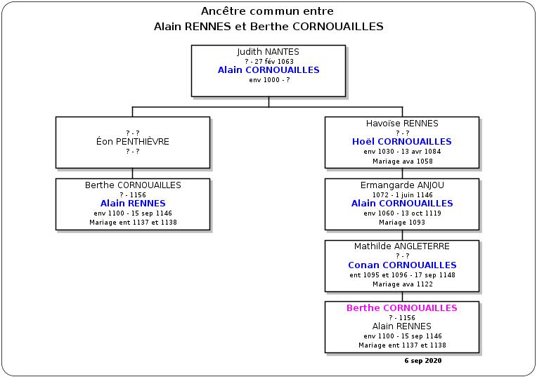 Ancêtres-Communs_F83.png