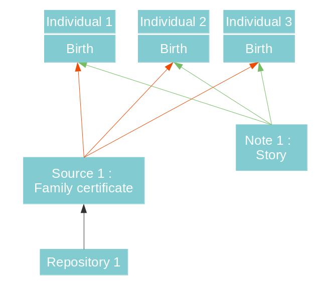 en-shared-information-multiple.png